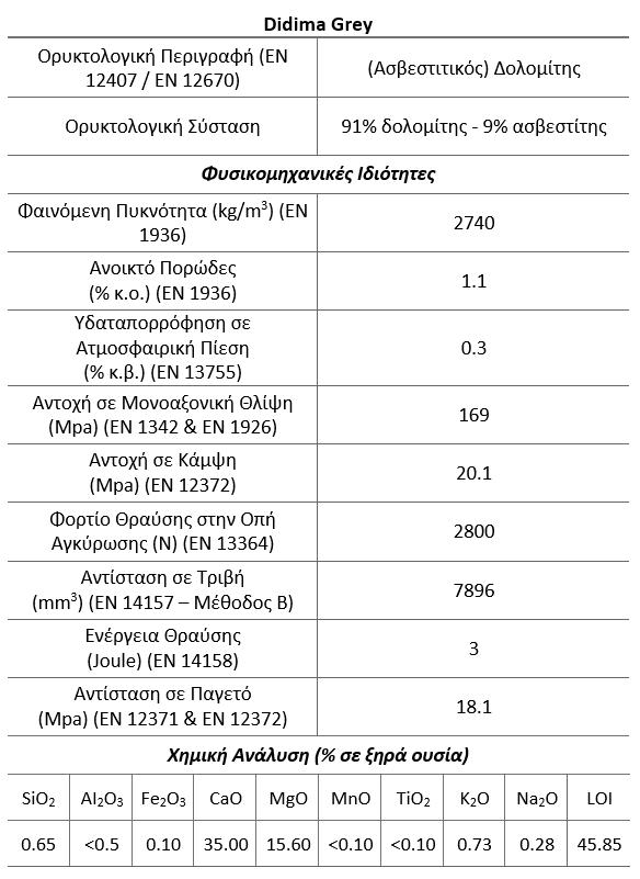 Didima Grey μάρμαρο ιδιότητες