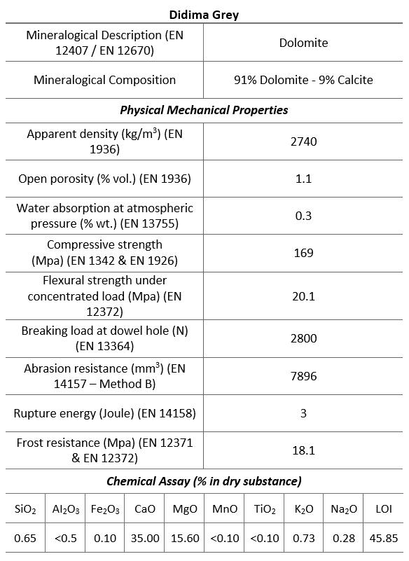 Didima Grey technical properties